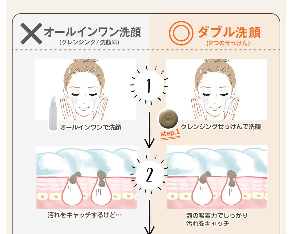 ダブル洗顔